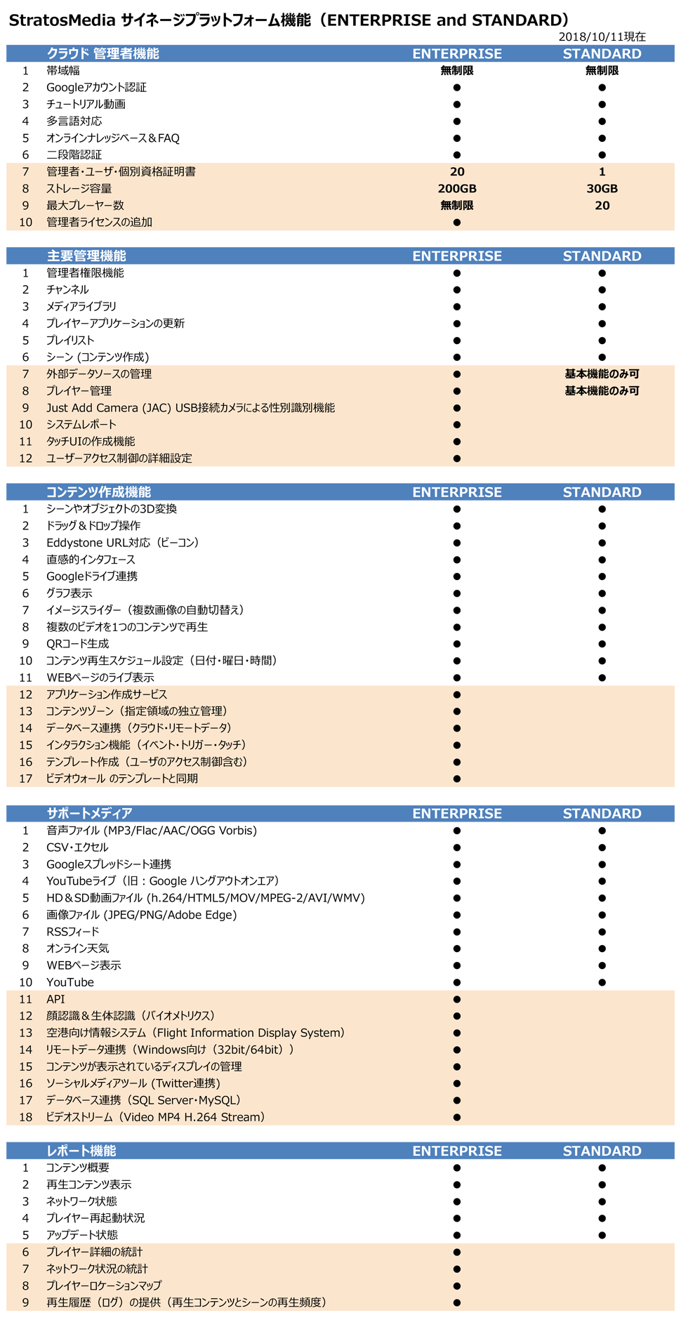 Features Table JP_181011