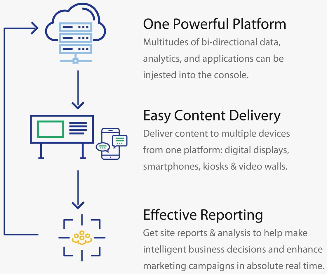 Platform Feature